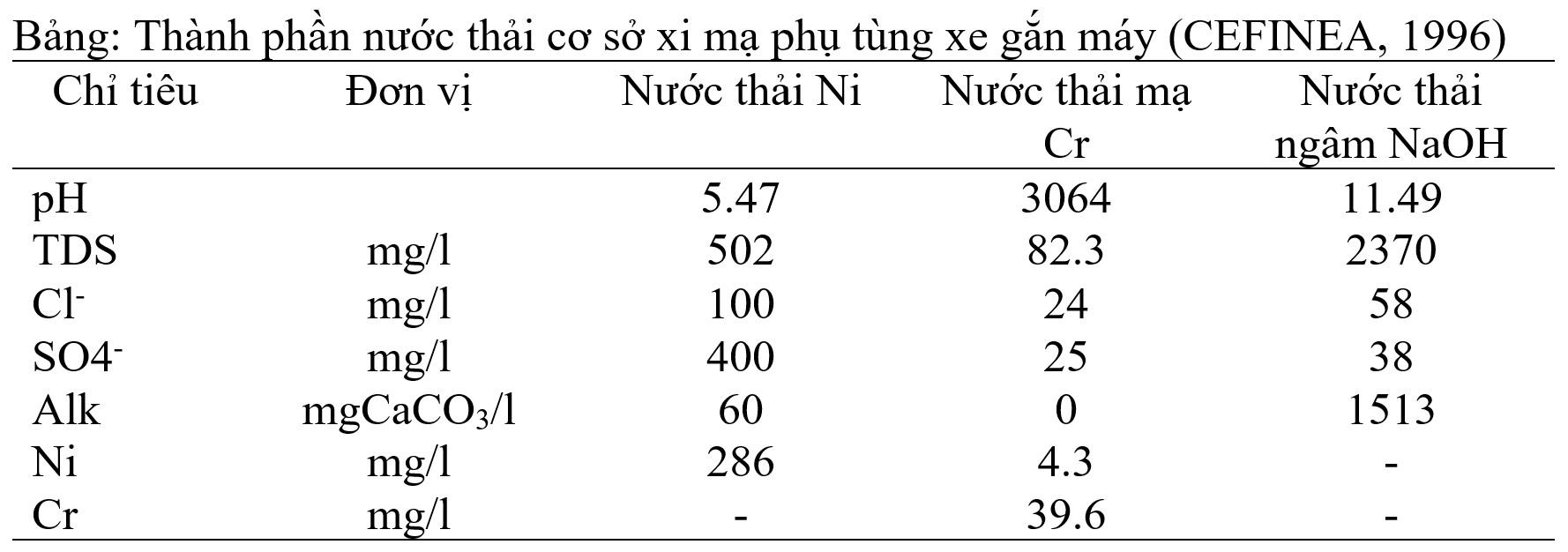 Thành phần nước thải cơ sở xi mạ phụ tùng xe gắn máy (CEFINEA, 1996)